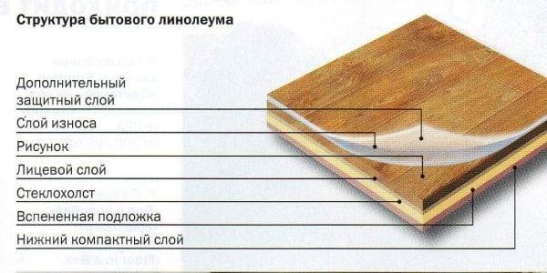 Из чего состоит линолеум