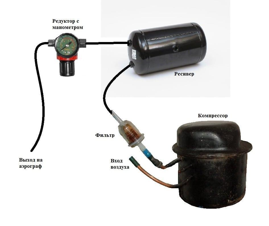 Как сделать воздушный компрессор