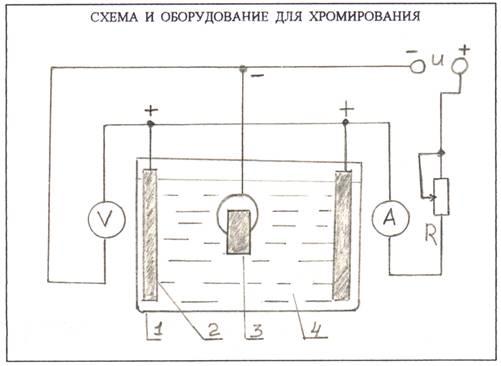 Схема хромирования
