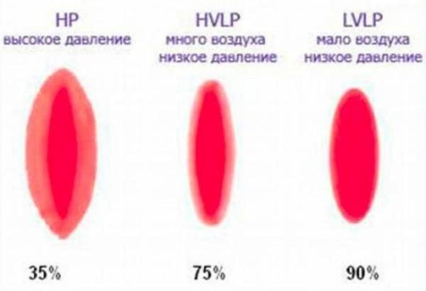 Классификация краскопультов по распылению краски