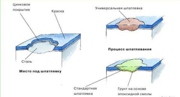 наносится проявочный слой стен шоссе ДИМИТРОВГРАДСКОЕ, также
