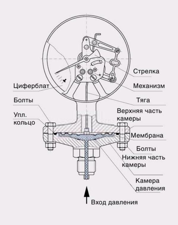 Устройство пружинного манометра