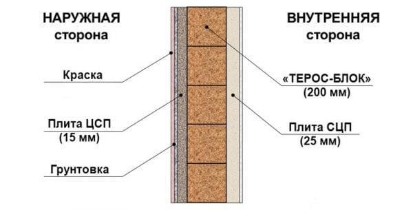Схема нанесения грунтовки