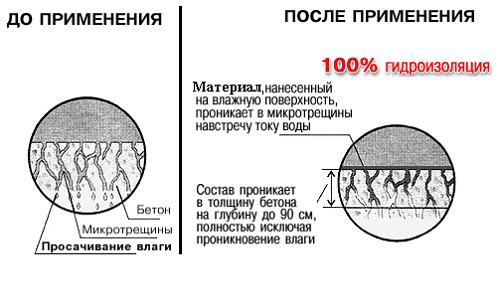 Принцип работы грунтовки