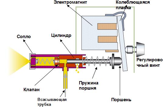 Принцип работы электрического распылителя краскопульта