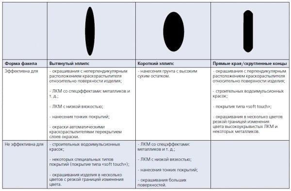 Формы отпечатков факела (в зависимости от типа воздушной головки)