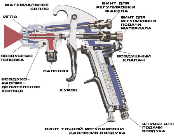 Пневмопистолет ремонт своими руками