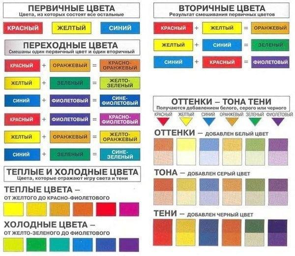 Цвет краски для стен характеристики бетоноконтакта