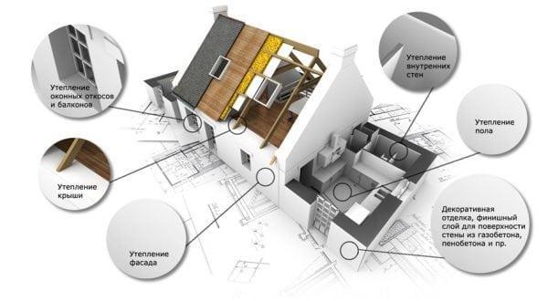 Область применения в домашнем строительстве