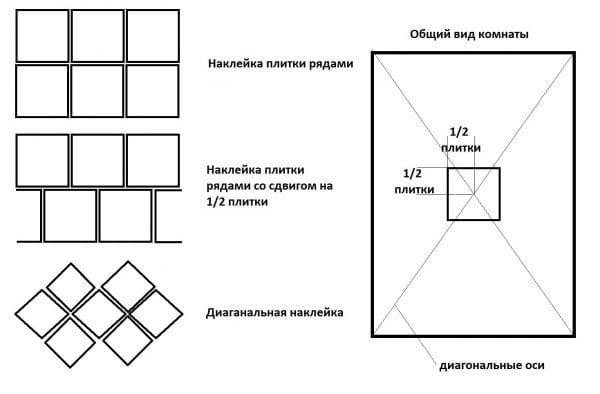Варианты размещения плитки на потолке