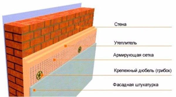 Схема отделки пеноплекса