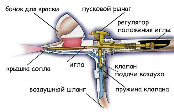 Схема аэрографа