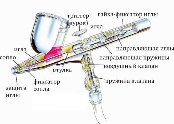 Устройство аэрографа в разрезе