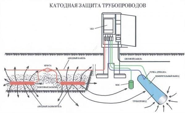 Схема катодной защиты