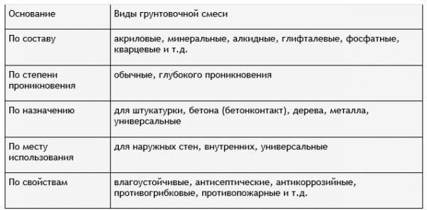 Таблица с видами грунтовок