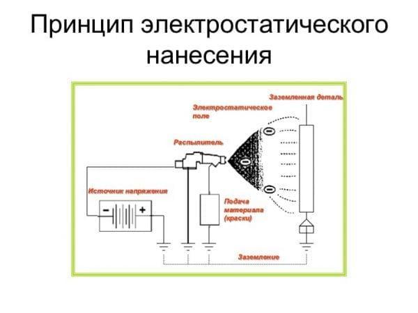 Принцип электростатического нанесения на поверхность
