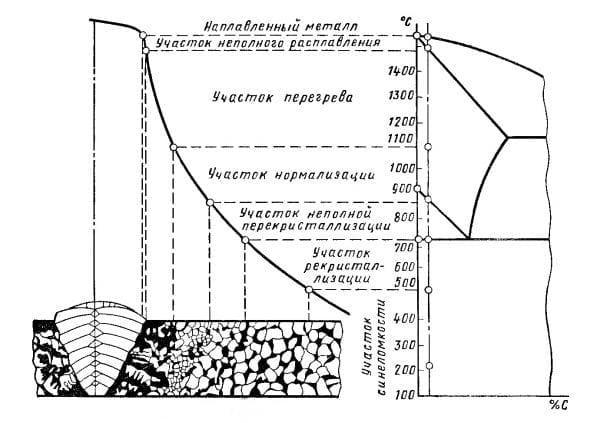 Сварной шов при термической обработке