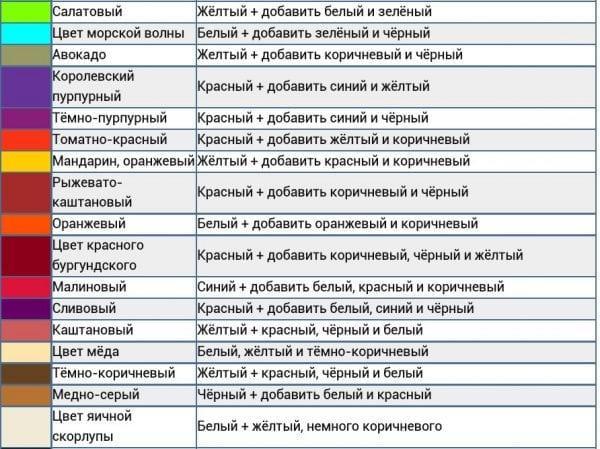 Таблица смешивания акриловых оттенков