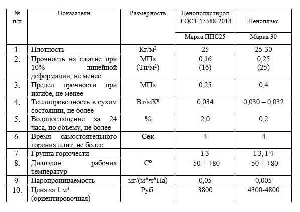 Разница между пенопластом и пеноплексом