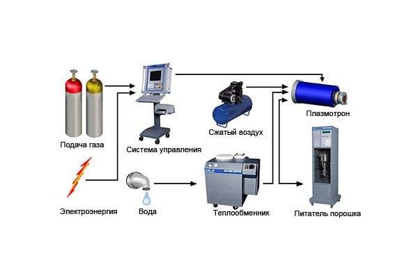 Как происходит газотермическое напыление