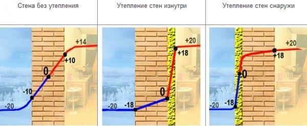 Точка росы при утеплении стен снаружи и изнутри