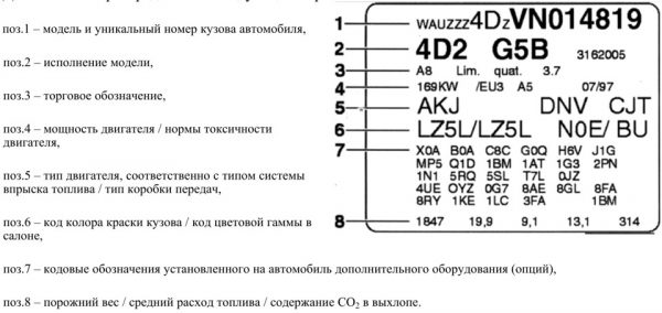 Указание кода колора краски кузова в VIN-коде автомобиля