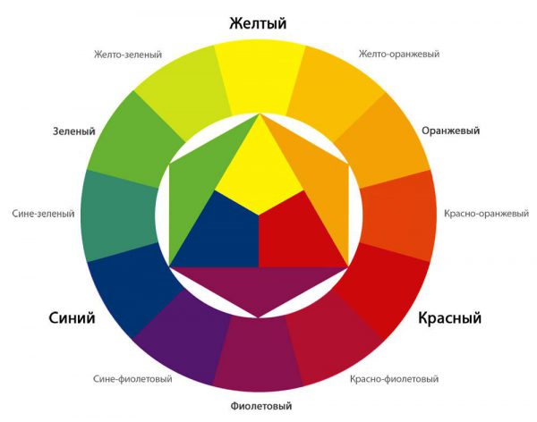 Диаграмма сочетания цветов