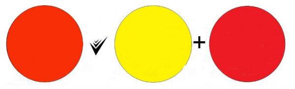 Алый цвет можно получить добавленим желтой краски в красную
