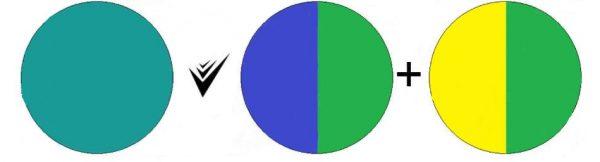 Как получить бирюзовый цвет смешиванием – все способы и основные оттенки