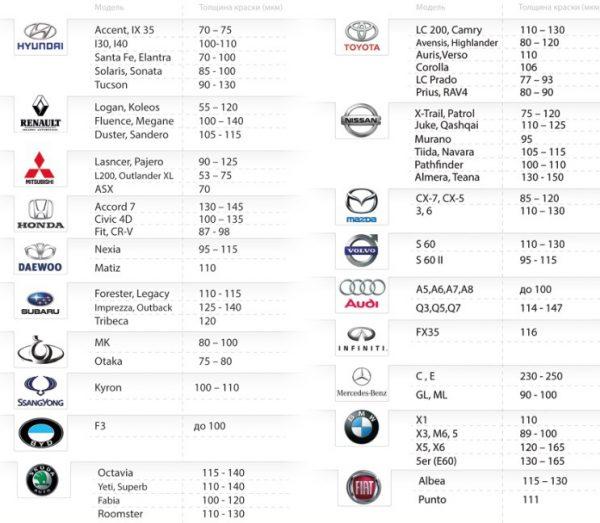 Толщина лакокрасочного покрытия для различных марок автомобилей