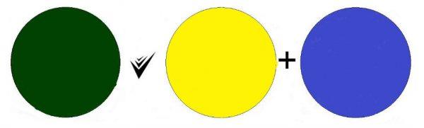 Классическим способом получения бутылочно-зеленого цвета является смешение синей и желтой краски