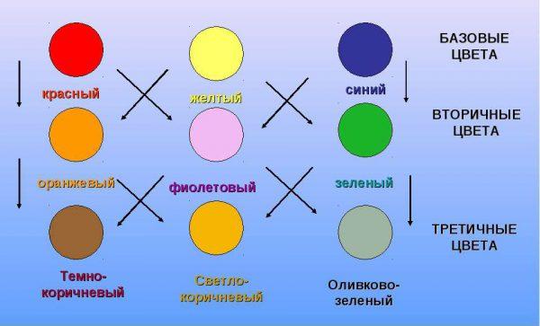 Таблица базовых цветов