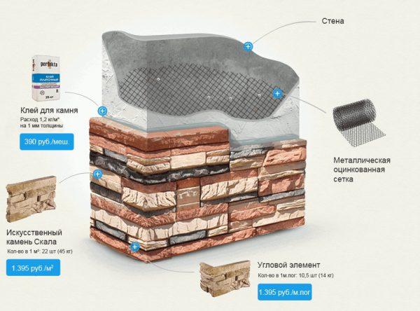 Расчет количества камня и клея