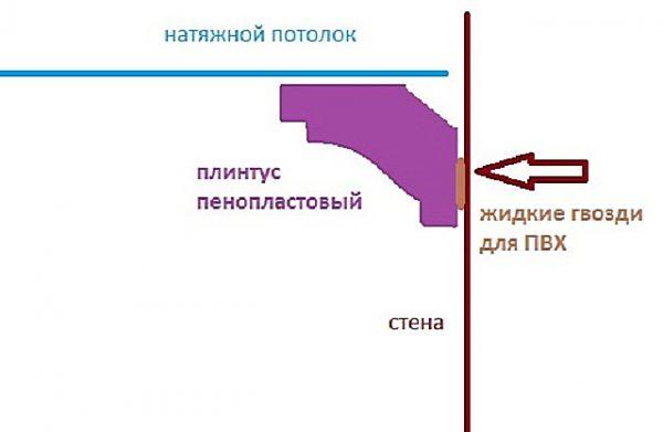 Монтаж плинтуса на натяжной потолок