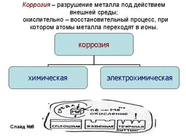 Процесс коррозии металлов
