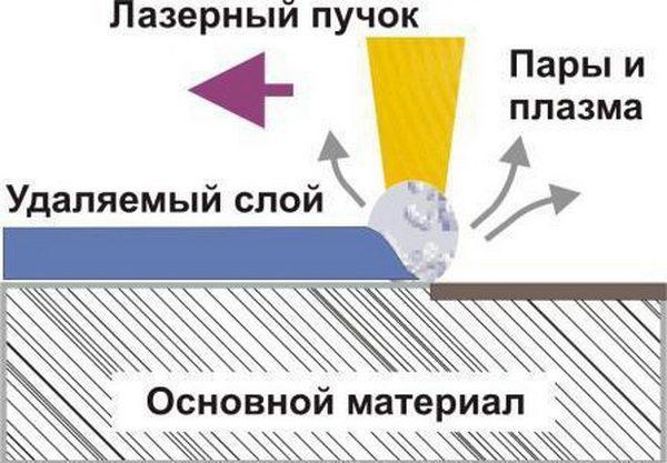Режим лазерной абляции
