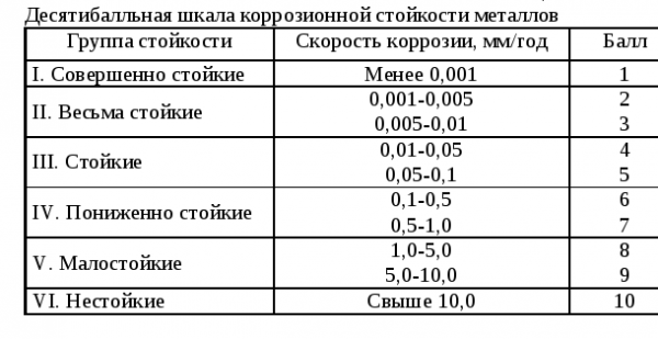 Таблица коррозионной стойкости металлов