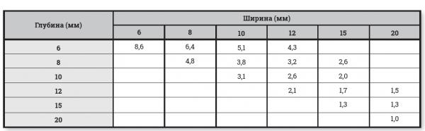 Расход состава для заделки швов