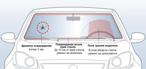 Допуски по трещинам на лобовом стекле автомобиля