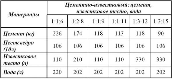 Пропорции цементно-известкового раствора для штукатурки в таблице