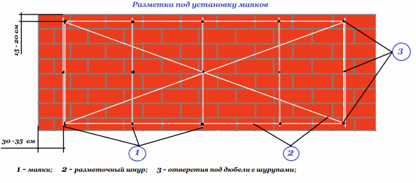 Схема разметки стены под установку маяков
