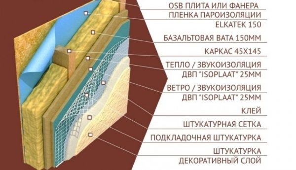 Оштукатуривание ОСБ-плит
