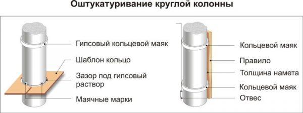 Оштукатуривание круглых колонн