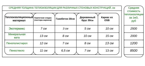 Таблица толщины утеплителя для стен