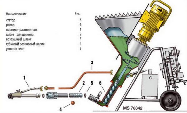 Устройство штукатурной машины шнекового типа