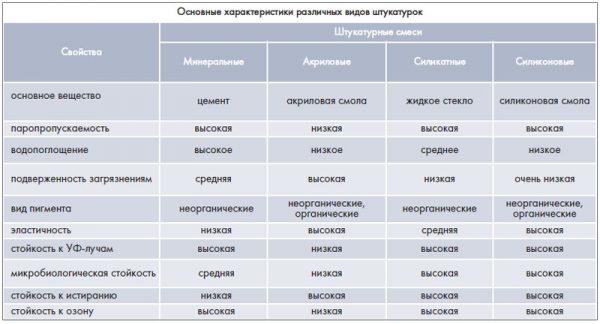 Сравнительные характеристики различных составов