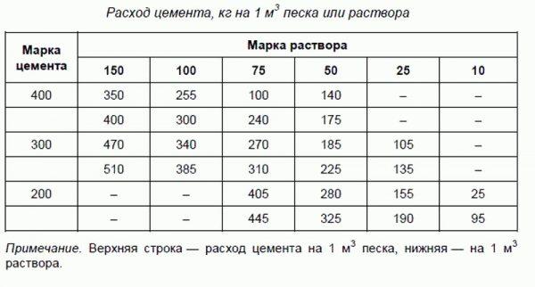 Расход цемента в зависимости от марки