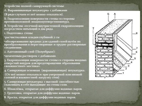 Гидроизоляция санирующая штукатурка