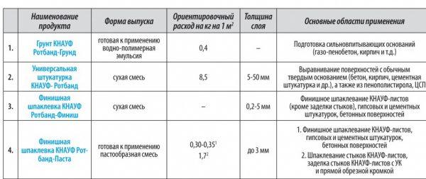 Толщина покрытия для гипсовых составов Ротбанд