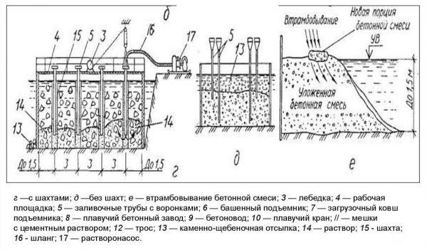 Подводное бетонирование методом восходящего бетона